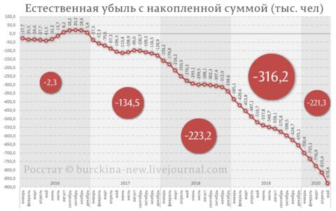 Естественная-убыль-РФ-по-месяцам-с-накопленной-суммой-(тыс.-чел) (16).png