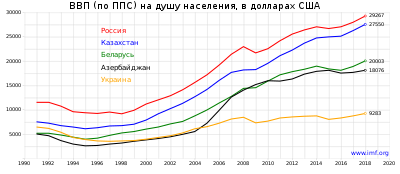 https://upload.wikimedia.org/wikipedia/commons/thumb/9/9a/GDP_PPP_per_capita_CIS.svg/langru-400px-GDP_PPP_per_capita_CIS.svg.png