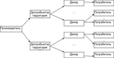 Как выбрать официального дилера - схема дилерской сети