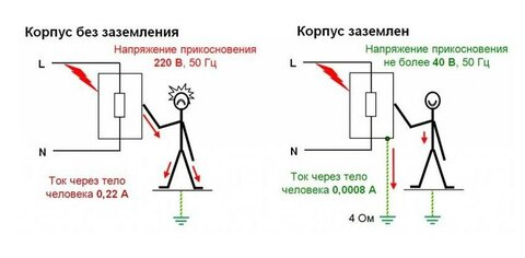 принцип действия защитного заземления.jpg