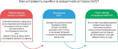 почистить кредитную историю в санкт петербурге