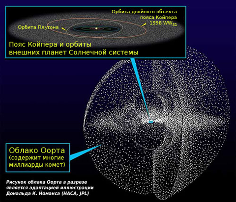 https://upload.wikimedia.org/wikipedia/commons/6/62/Kuiper_oort_ru.png