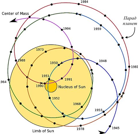 Solar_system_barycenter.png