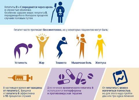 Как заражаются гепатитом с?
