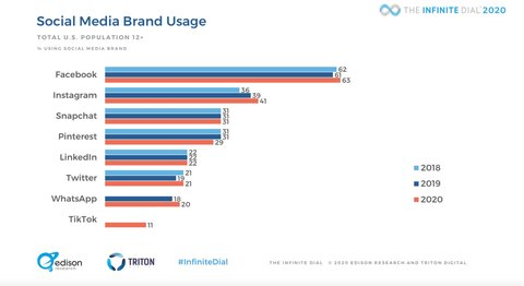 social-media-brand-usage-2048x1120.png