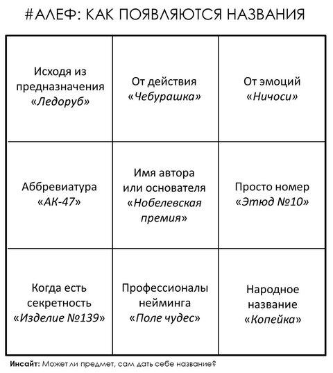 Алеф - нейминг.png