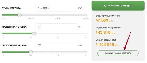 Кредит на 1000000 рублей сбербанк калькулятор 2020