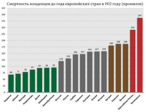 Смертность-младенцев-до-года-европейских-стран-в-1912-году-(промилле).jpg