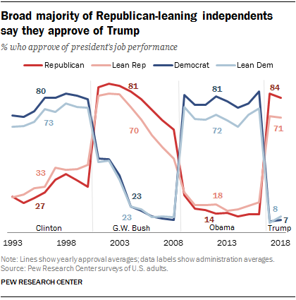 https://www.pewresearch.org/wp-content/uploads/2018/08/FT_18.08.01_TrumpApproval_broad-majority-Rep-leaning.png