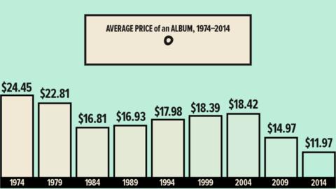 Средняя цена музыкальных альбомов