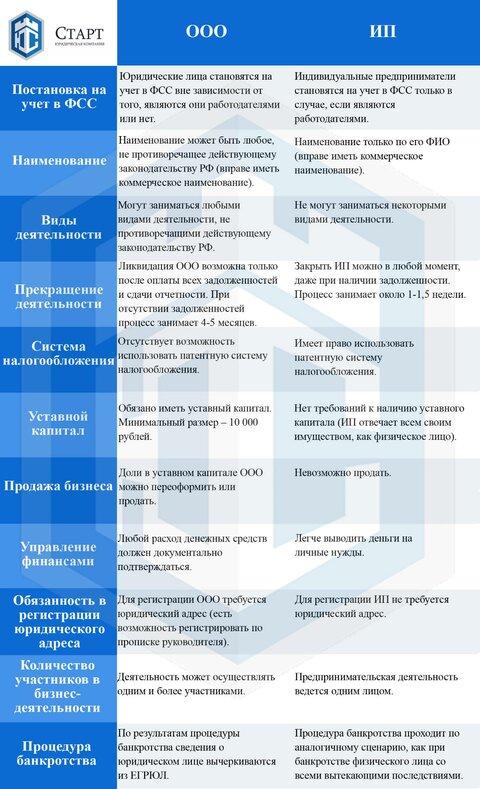 В чем разница между ООО и ИП.jpg