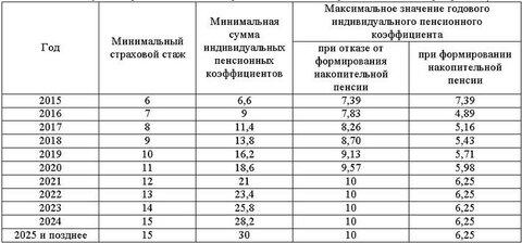 Как рассчитать баллы на пенсию 2 от стоимость потребительской корзины в россии в 2014