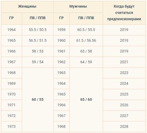 С какого года у мужчин считается предпенсионный возраст пенсионный фонд пенсия баллы