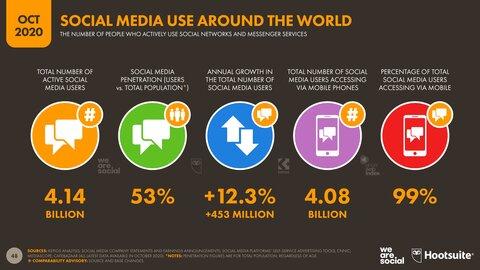 03-Social-Media-Overview-DataReportal-20201018-Digital-2020-October-Statshot-Report-Slide-48.png