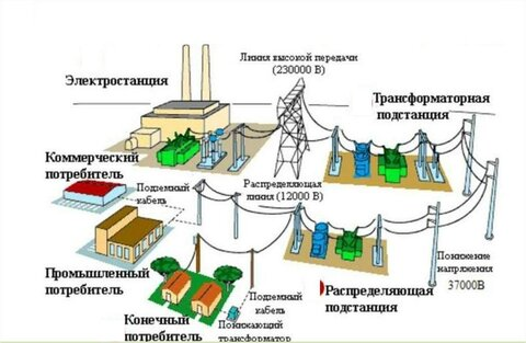 схема передачи электроэнергии.jpg