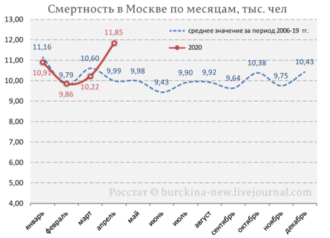 Смертность-в-Москве-по-месяцам,-тыс.-чел_01 (2).png