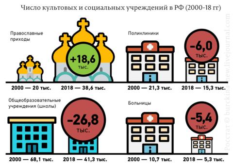 Число-культовых-и-социальных-учреждений-в-РФ-(2000-18-гг).png