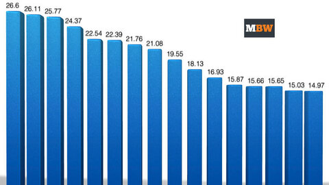 Ежегодные доходызаписывающих компаний с 1999 по 2014
