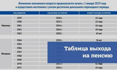 Рассчитать пенсию год рождения 1966 женщине минимальная пенсия в московской области 2021 для неработающих
