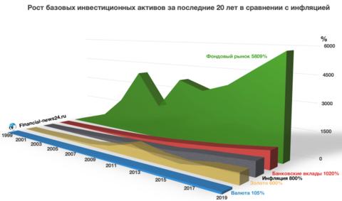диаграмма-фонд-рынок.png