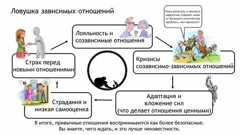 Ловушка зависмых отношений.jpg