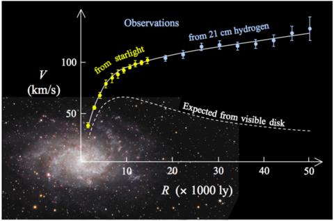 С какой скоростью движется галактика млечный путь