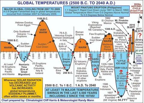 График малых ледниковых периодов. — копия — копия.jpg