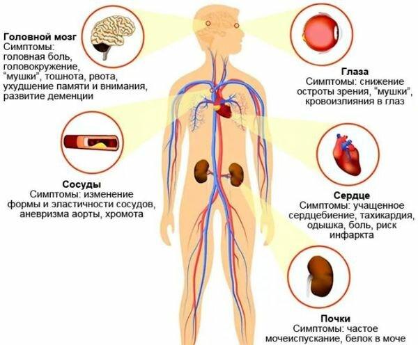 Таблетки снижающие нижнее артериальное давление