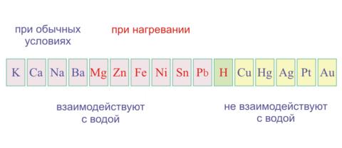 urok-khimii-v-11-klassie-mietally_2.png