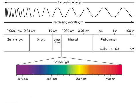Электромагнитный спектр, что бы понятнее было.