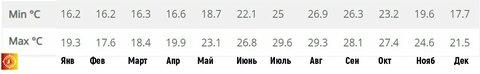 Температура воды Ларнака.jpg