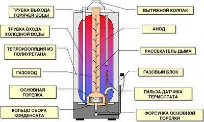 ustrojstvo-gazovogo-nakopitelnogo-vodonagrevatelya.jpg
