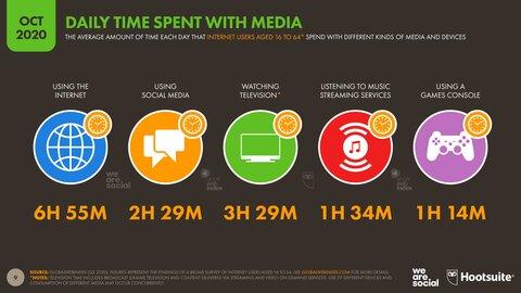 04-Time-Spent-with-Media-DataReportal-20201018-Digital-2020-October-Statshot-Report-Slide-9.png
