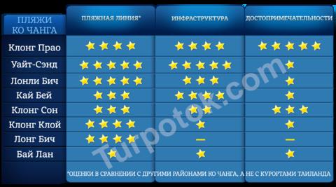tablica-s-ocenkami-plyazham-ko-changa-sravnenie-kakoj-plyazh-na-ko-change-luchshe.png