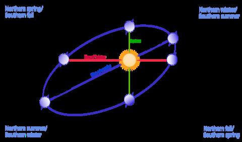 https://upload.wikimedia.org/wikipedia/commons/thumb/f/f0/Seasons1.svg/1920px-Seasons1.svg.png