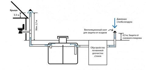 1563088006_septiki-i-ventilyaciya.png
