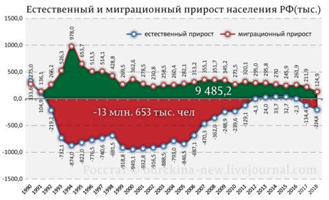 Прирост населения (естественный и миграционный).png