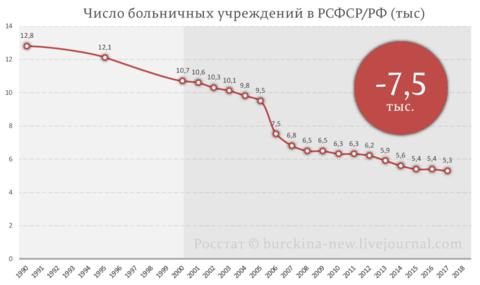 Число-больничных-учреждений-в-РСФСР-РФ-(тыс).png