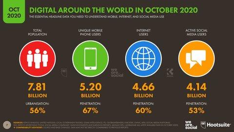 01-Global-Overview-DataReportal-20201018-Digital-2020-October-Statshot-Report-Slide-7.png