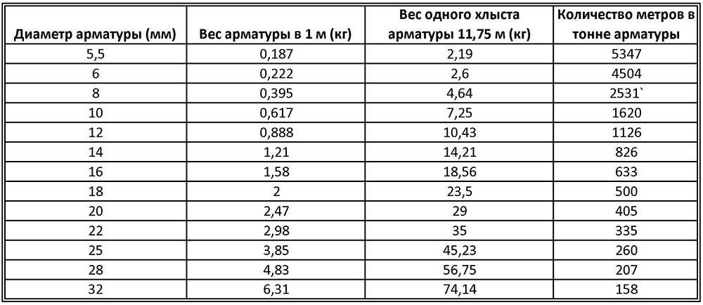 вес металлической арматуры