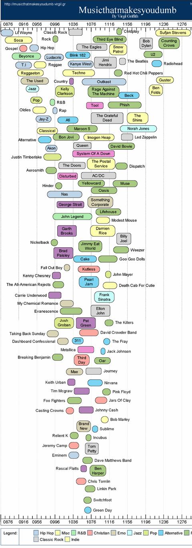 Image result for iq music genre correlation