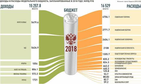 доходы бюджета россии