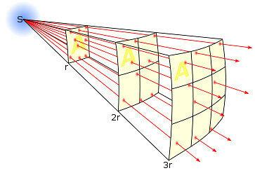 Закон обратных квадратов.jpg