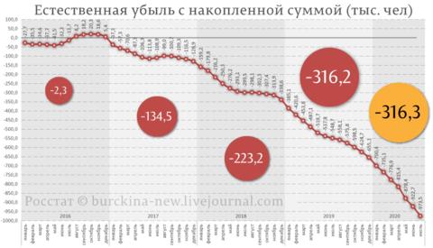 Естественная-убыль-по-месяцам-2020-(тыс.-чел) (6).png