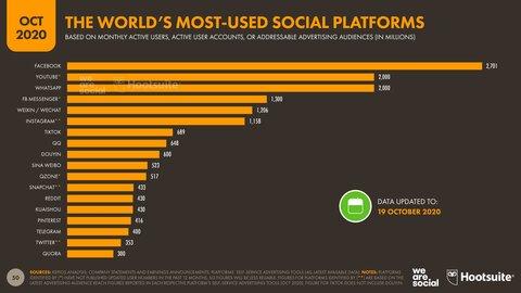 06-Social-Platform-Ranking-DataReportal-20201018-Digital-2020-October-Statshot-Report-Slide-50.png