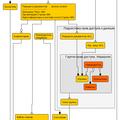Разработка технического задания (тз) на веб сайт, веб или мобильное приложение