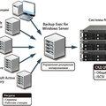 Настройка резервного копирования данных