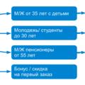 Услуги интернет-маркетолога по email-маркетингу
