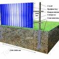 Строительство свайно-винтового фундамента для заборов